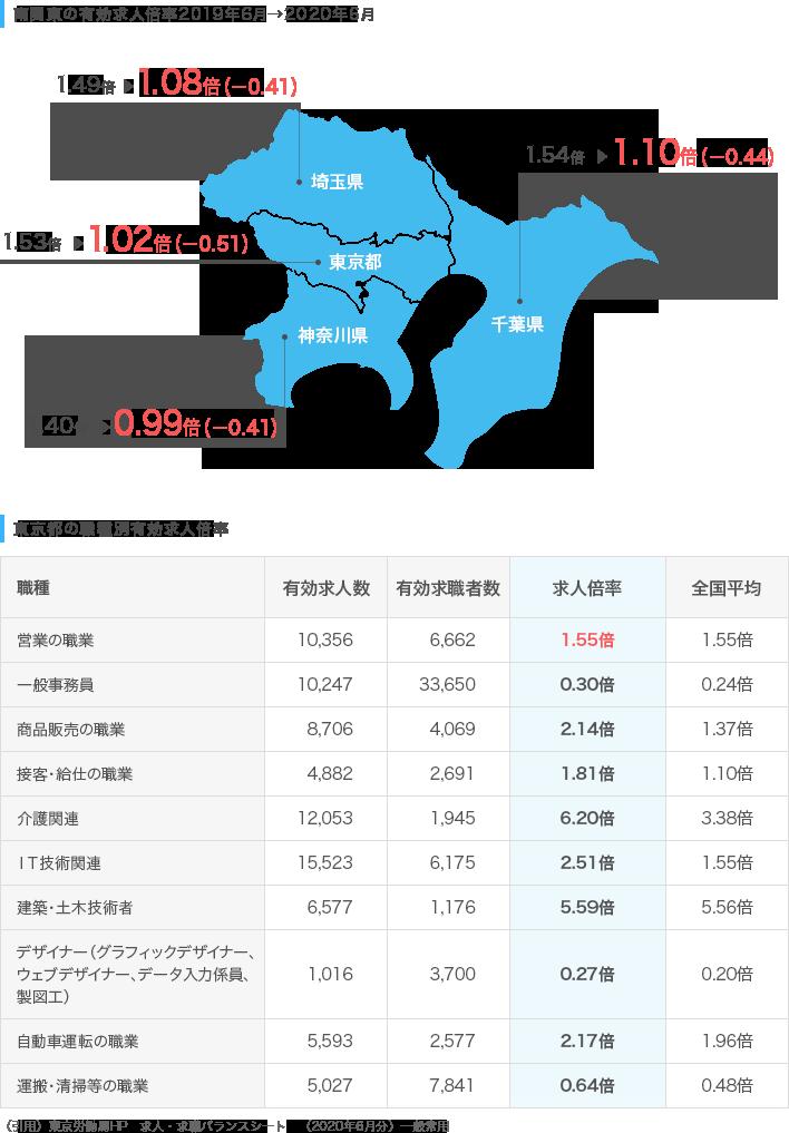 南関東の求人倍率推移/東京都の職種別有効求人倍率