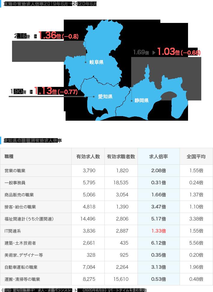 東海の求人倍率推移/愛知県の職種別有効求人倍率