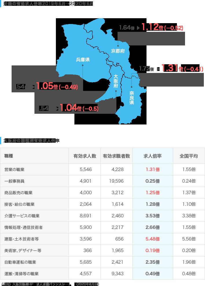 近畿の求人倍率推移/大阪府の職種別有効求人倍率
