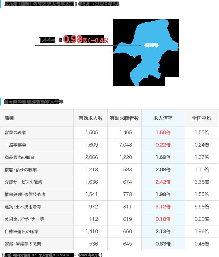 北九州(福岡)の求人倍率推移/福岡県の職種別有効求人倍率